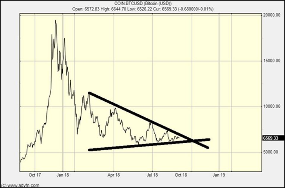 Bitcoin is about to move definitively